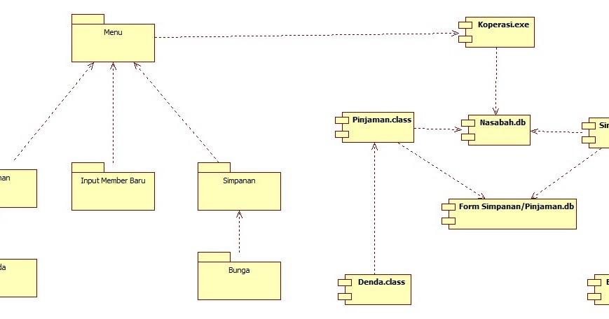 Component diagram koperasi simpan pinjam ccuart Gallery