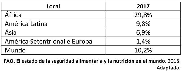 Percentual de pessoas em estado de insegurança alimentar grave
