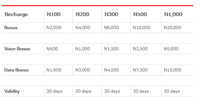 Recharge N100, Get 2000 for Calls and Data - Airtel 20x