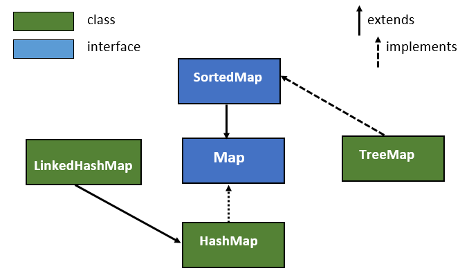 HashMap in Java