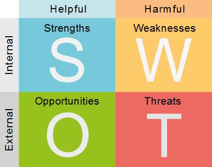 Analysis Swot Pribadi Diri Sendiri Agung Id