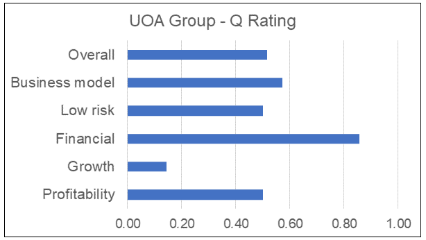 UOA Group Q Rating