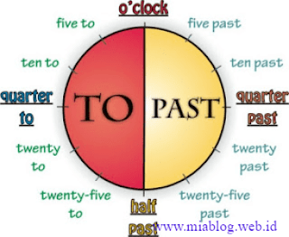 How to Tell the Time