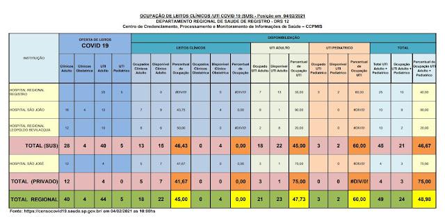 Taxa de ocupação dos leitos de UTI adulto, 45% para o SUS e 75% para o particular,  22 leitos vagos para o Vale do Ribeira  (04/02)