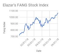 fang stock chart