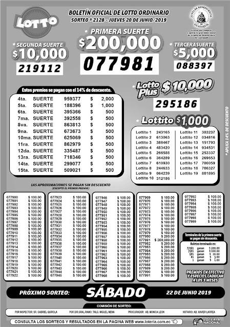 Resultados del Sorteo 2128 de Lotto