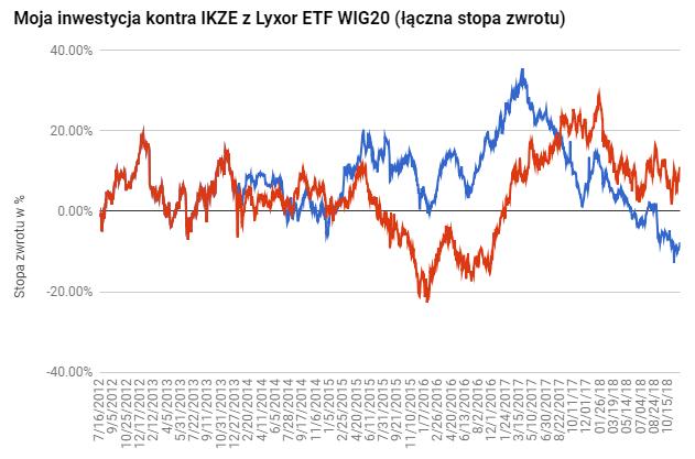 IKZE z ETF na WIG20