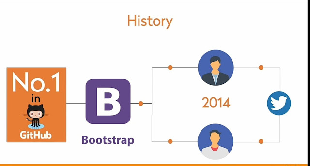 History of bootstrap in hindi
