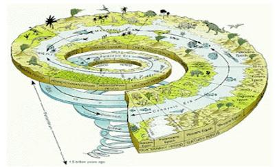 Sejarah penyusunan Bumi