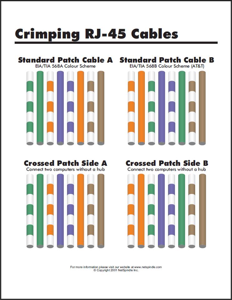 Urutan Warna Kabel Lan : urutan, warna, kabel, MaseKorner.com:, Urutan, Warna, Kabel