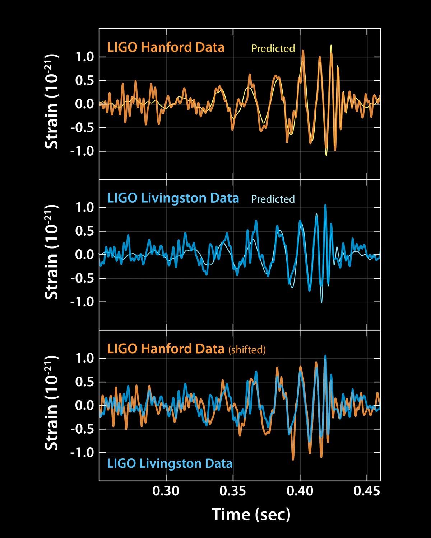 Sabine Hossenfelder: Backreaction: What's up with LIGO?
