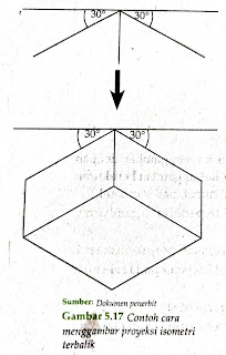 Proyeksi Isometri - Menyajikan sketsa gambar benda 3D sesuai aturan proyeksi pictorial