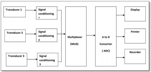 IoT 3 Data Acquisition System(iot tutorial, iot 2020, what is iot quora, solutions to internet of things)