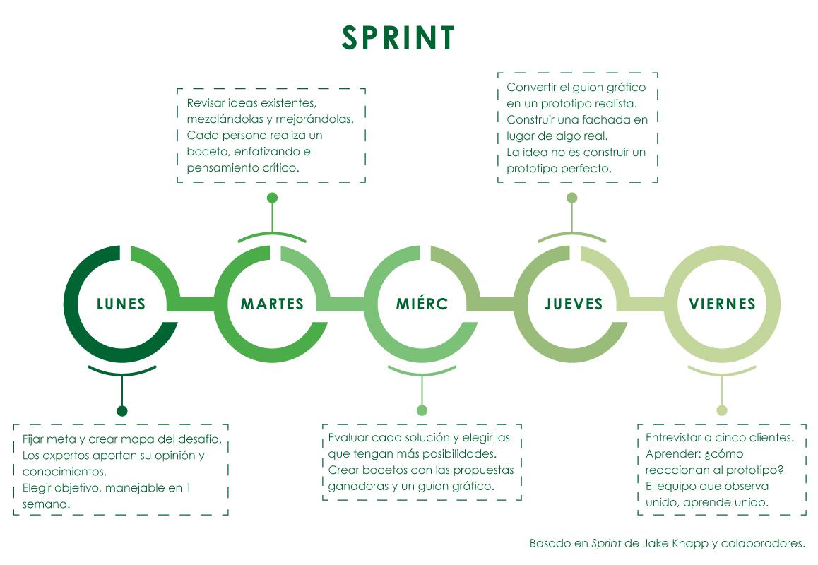 Infografías GTD Scrum Sprint Emprendimiento Productividad