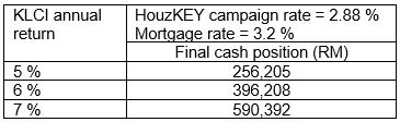 Cash position under various KLCI returns