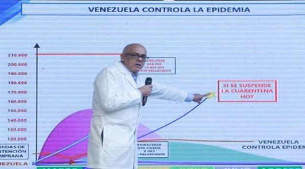 Gobierno de Venezuela considera de alto riesgo levantar cuarentena por Covid-19