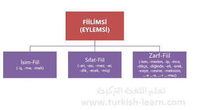 انواع اشباه الافعال في اللغة التركية