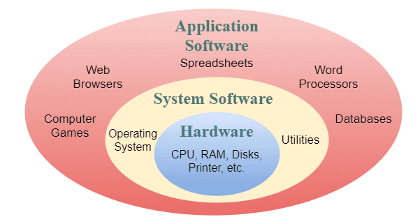 Difference Between System Software and Application Software - www.tutorialsmate.com