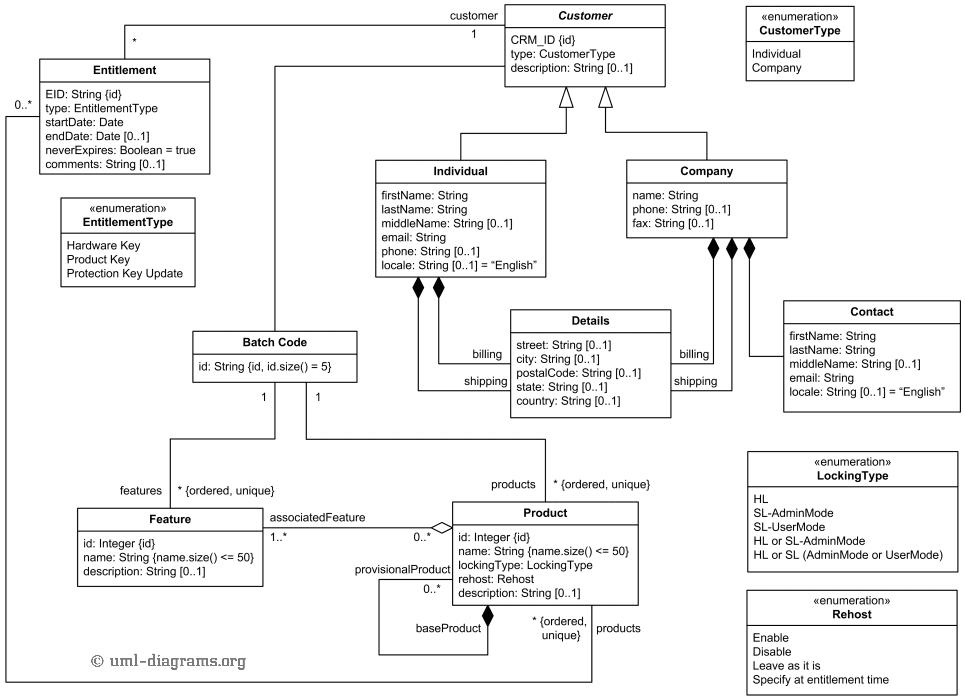 Bcs online lectures november 2015 an example uml diagram ccuart Choice Image