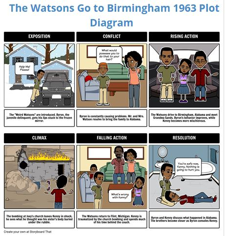 Karen ogen i teach with technology storyboardthat visual learning easy to use online resource has available all of the backgrounds images and text possibilities your students will need to tell their curricular story ccuart Images