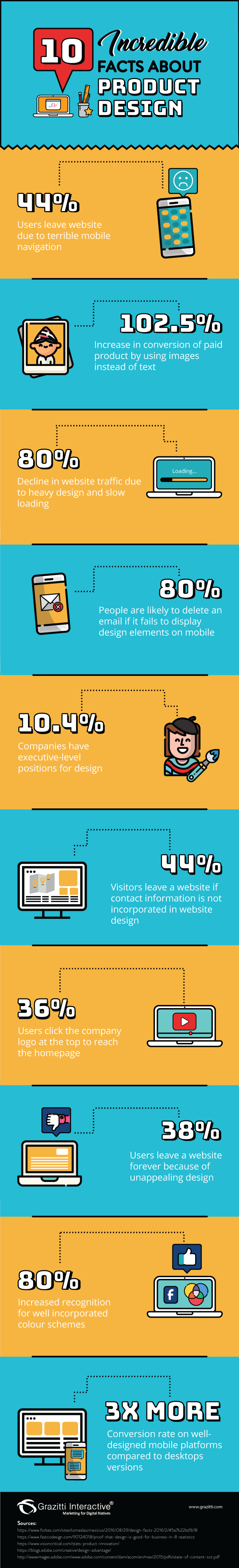 10 Incredible Facts About Product Design #Infographic