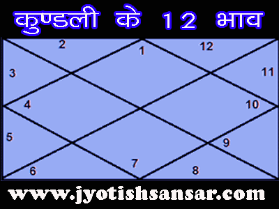 12 gharo se predictions in hindi