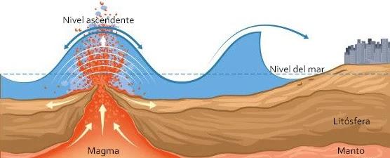 Las erupciones volcánicas violentas, también pueden generar perturbaciones importantes capaces de desplazar grandes volúmenes de agua, y de producir Tsunamis extremadamente destructivos.