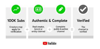 أعلنت شركة جوجل رسميا عن إتخادها إجرءات جديدة تخص توثيق القنوات على موقع يوتيوب، حيث وضعت بعض الشروط الجديدة لكي تتمكن القنوات من طلب توثيقها.