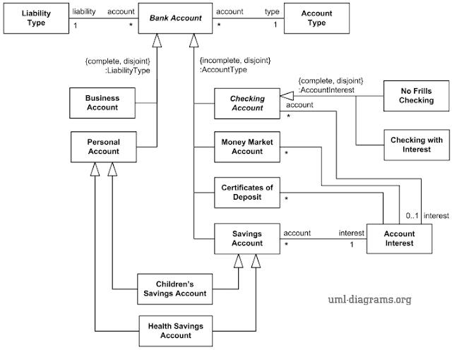 Gambar-Contoh-Class-Diagram-rekening-bank