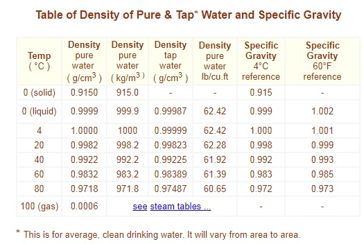 Materials: Specific Gravity of Tap Water (& Formula, Definition