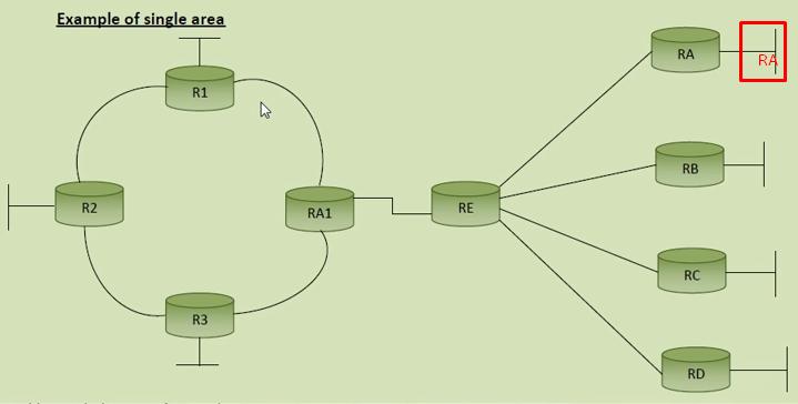 OSPF এরিয়া বডার রাউটার কনফিগারেশন