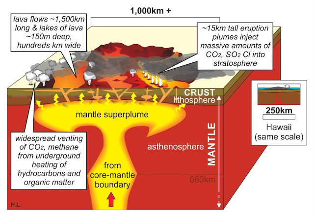 Large Igneous Provinces Contribute to Ups and Downs in Atmospheric Carbon Dioxide