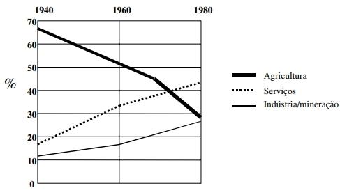 ENEM 2001: O gráfico mostra a porcentagem da força de trabalho brasileira em 40 anos, com relação aos setores agrícola, de serviços e industrial/mineral.
