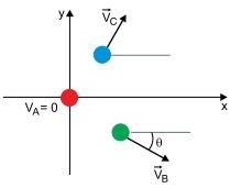 Após a colisão, a esfera A para, e as esferas B e C passam a se mover nas direções indicadas na figura