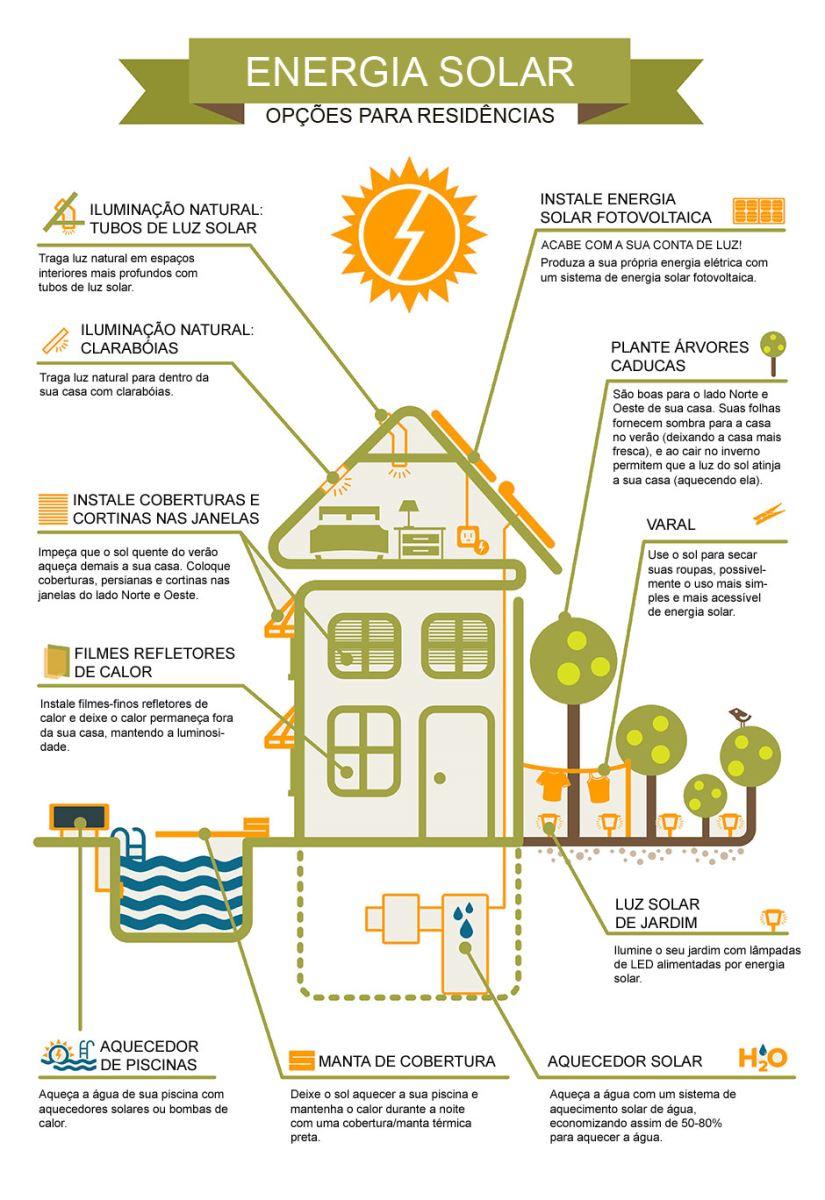 energia solar residencial kit energia solar off grid