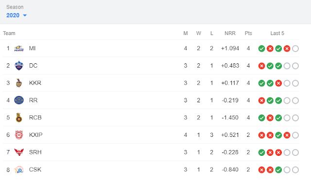 आईपीएल २०२० पॉइंट्स टेबल