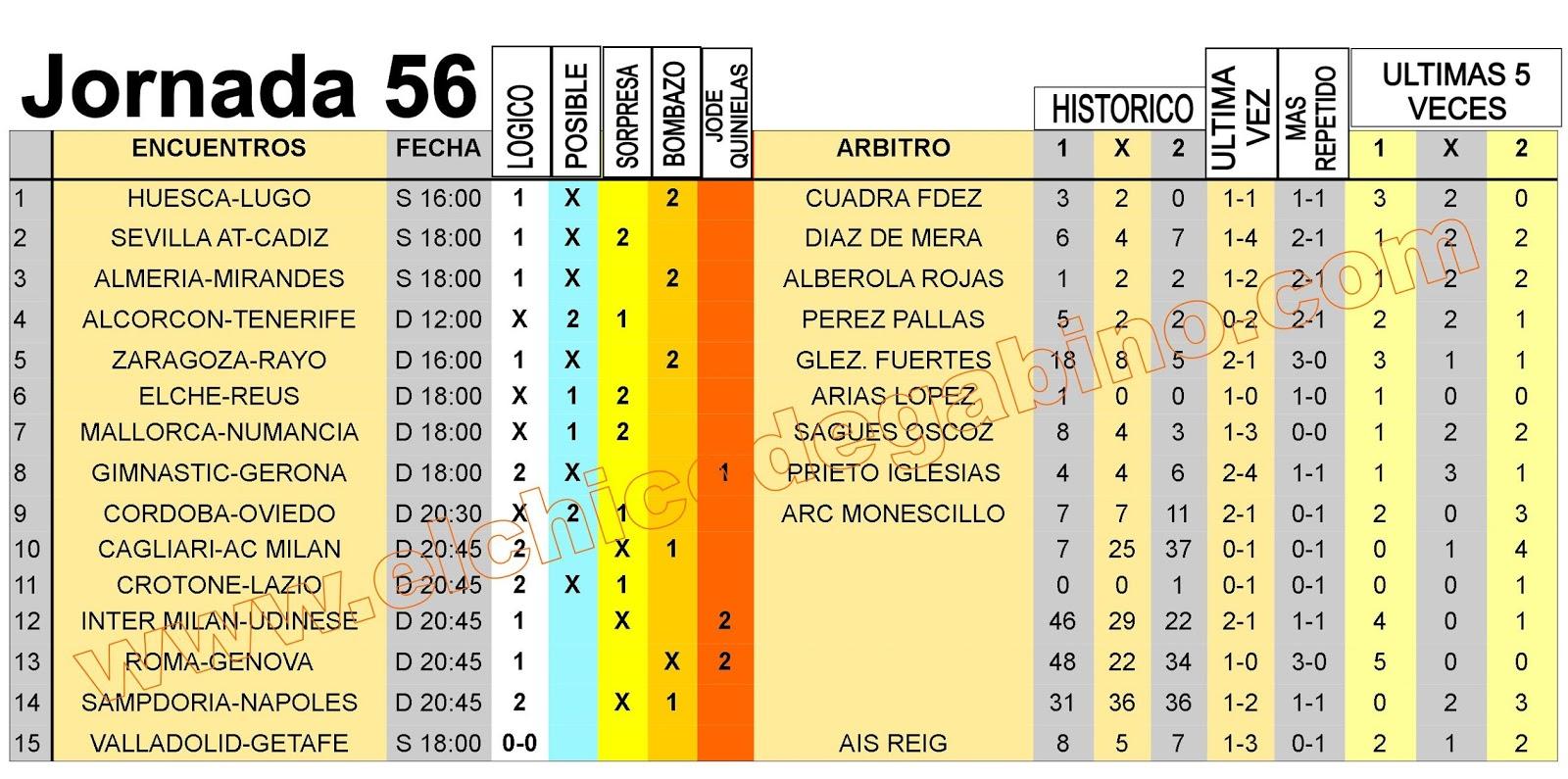 J56 Pronostico y analisis de la Quiniela - El chico de Gabino
