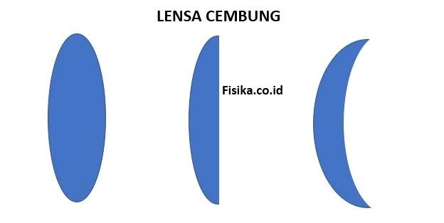 Materi Lensa Cembung