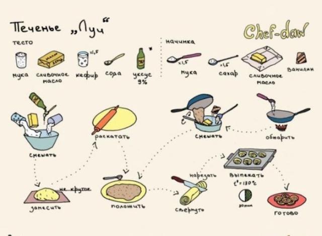 кулинария, еда, хитрости кулинарные, кулинария в картинках, хитрости, советы, рецепты, советы кулинарные, про еду, про кухню, хозяйке на заметку, про супы, про овощи, про специи, про салаты, про выпечку, про яйца, про мясо, про колбасу, про домашние заготовки, про молочные продукты, про макароны, про пасту, про молоко, про масла, про жиры, про грибы, про напитки, про рыбу, про морепродукты, про соусы, про кулинарию, про еду, про пищу, Кулинарные хитрости или Хозяйке на заметку, Бульоны, супы и борщи, Заготовки, Колбаса и мясопродукты, Крупы и макароны, Масла и жиры, Молоко и молочные продукты, Мясо и птица, Напитки, Овощи фрукты и грибы, Приправы и специи, Рыба и морепроукты, Салаты и закуски, Соусы, Хлеб и выпечка, Яйца, Время варки яиц, Полезности в картинках, как правильно готовить еду, приготовление пищи, советы кулинару, советы повару, советы кондитеру,