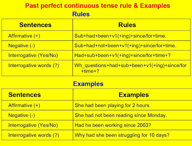 past perfect continuous tense rule & Examples