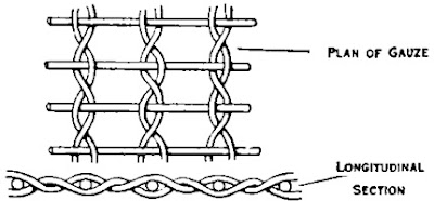 Structure of Standard End & Crossed End in Plain Gauze