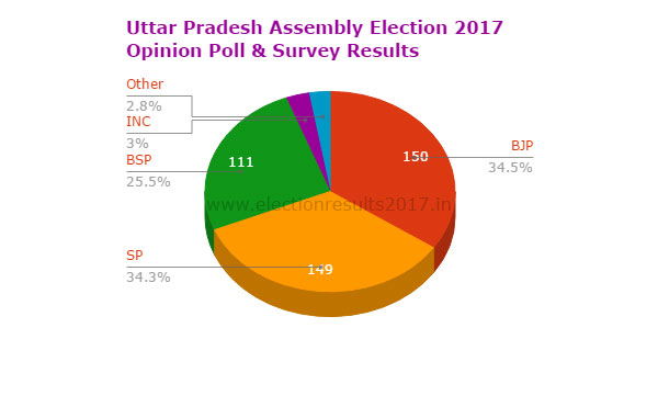Uttar Pradesh Vidhan Sabha Election 2017 Opinion poll survey results