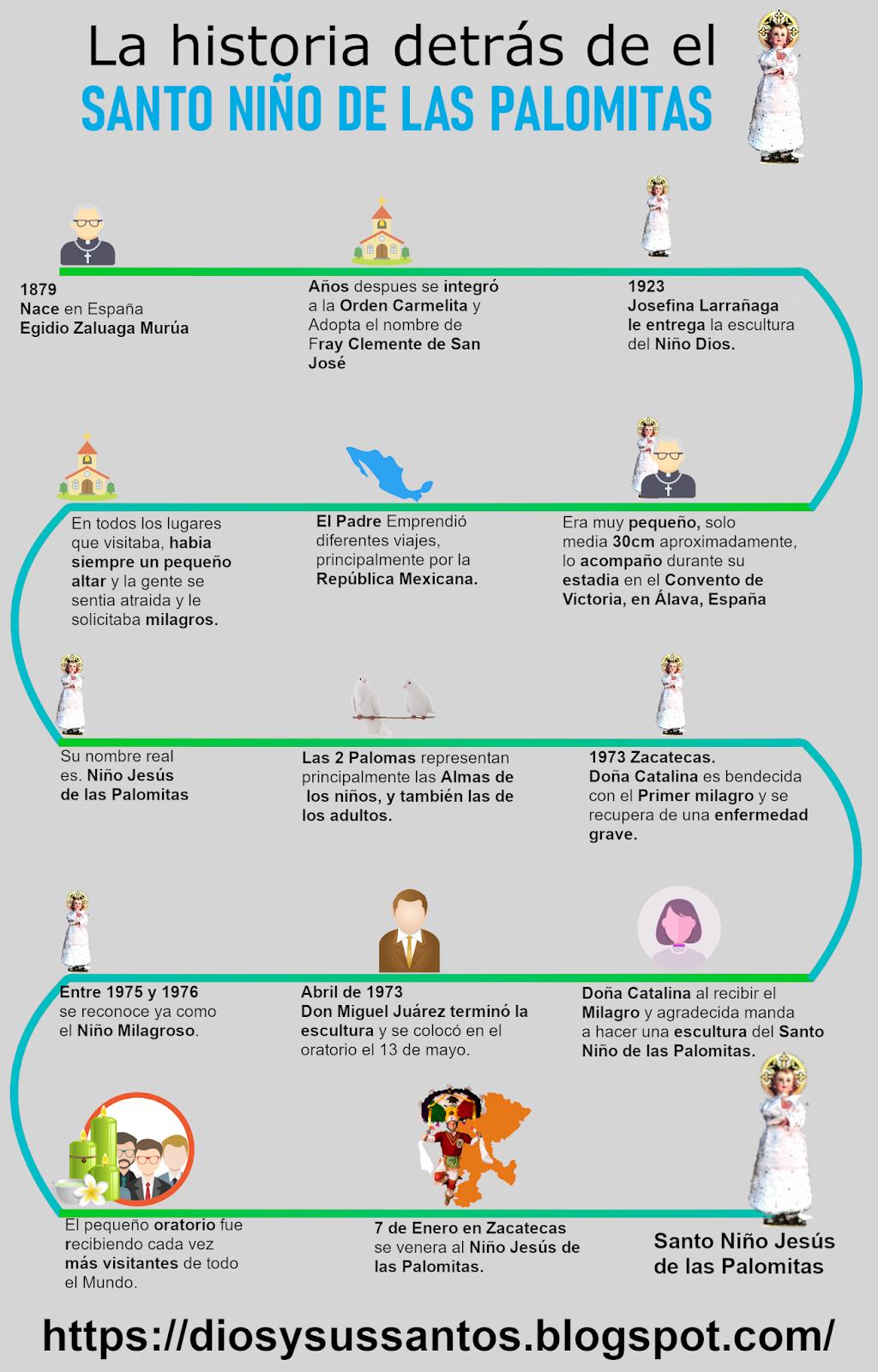 Histografia del Santo Niño Jesús de las Palomitas
