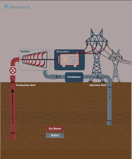 Dry Steam Power Plant