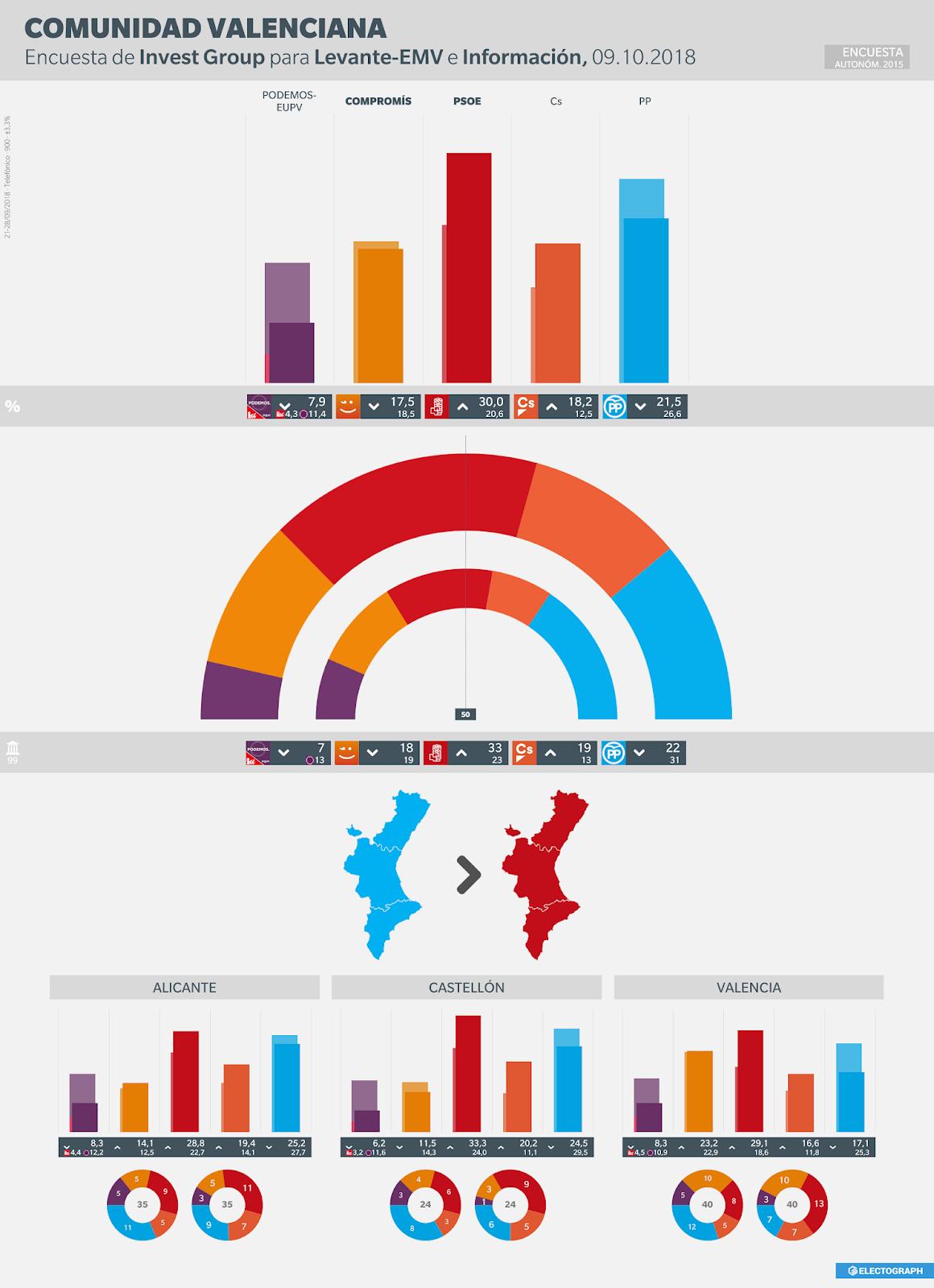 Gráfico de la encuesta para elecciones autonómicas en la Comunidad Valenciana realizada por Invest Group para Levante-EMV e Información en octubre de 2018
