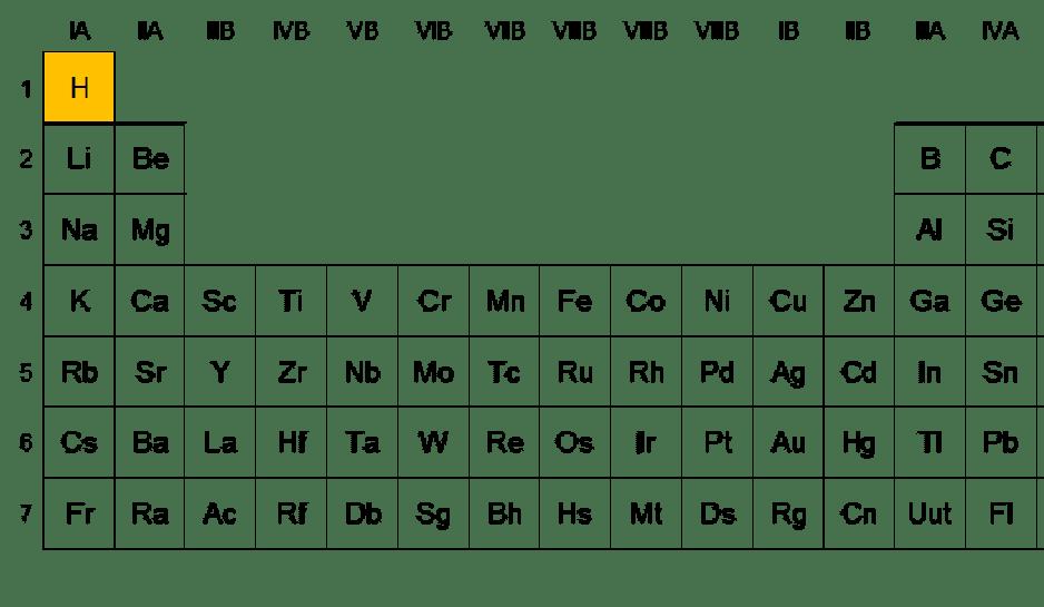 Qumicas elementos del periodo 2 versin 1 04062015 urtaz Gallery