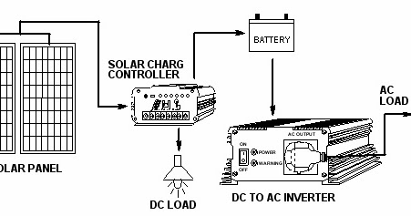 How To Wire Switches In Parallel further Peugeot 106 Wiring Diagram Electrical System Circuit together with Rv Wiring as well Plumbing Problem No Hot Water Pressure also Pv Interconnect. on solar panel system wiring diagram