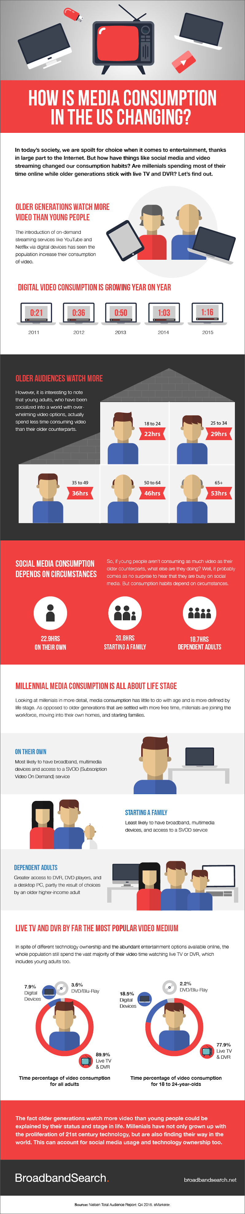 How is Media Consumption in the US Changing? #infographic