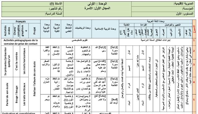 التوازيع المجالية لجميع المواد عربية فرنسية رياضيات للمستوى الاول بالالوان