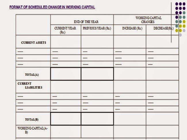 Accounting- Tricky its easy Format Of Fund Flow Statement - format of working capital